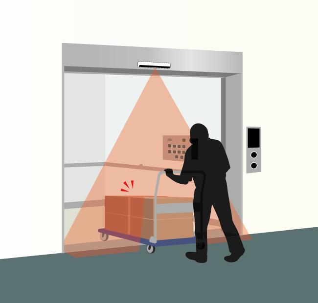 赤外線センサーを業務用エレベーターに設置し、人や台車等が挟まれなくなった。